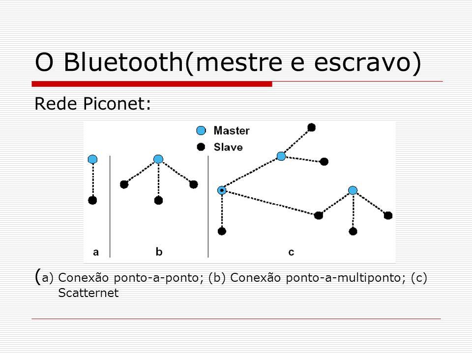 O Bluetooth(mestre e escravo) Rede Piconet: ( a) Conexão ponto-a-ponto; (b) Conexão ponto-a-multiponto; (c) Scatternet