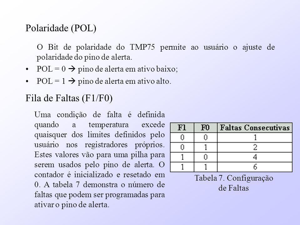 Polaridade (POL) O Bit de polaridade do TMP75 permite ao usuário o ajuste de polaridade do pino de alerta. POL = 0 pino de alerta em ativo baixo; POL