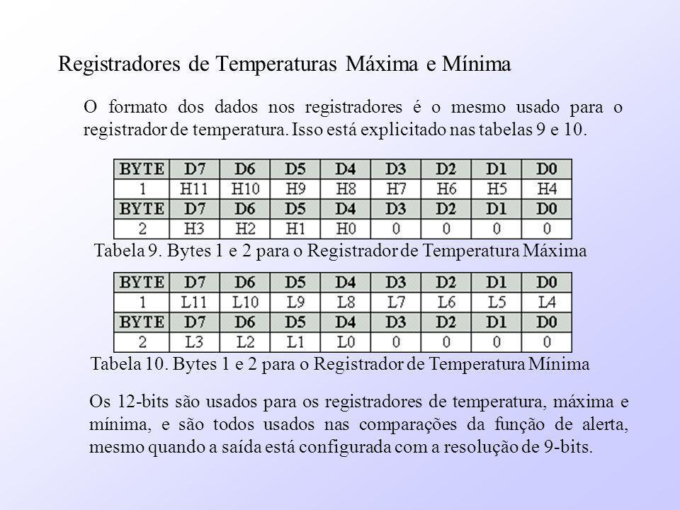Registradores de Temperaturas Máxima e Mínima O formato dos dados nos registradores é o mesmo usado para o registrador de temperatura. Isso está expli