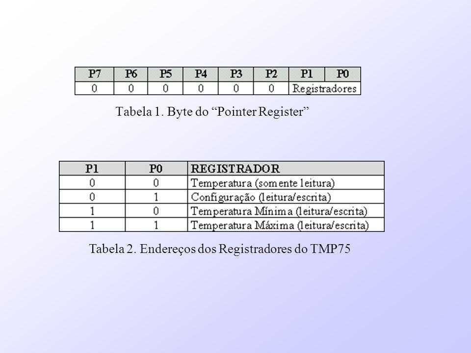 Tabela 1. Byte do Pointer Register Tabela 2. Endereços dos Registradores do TMP75