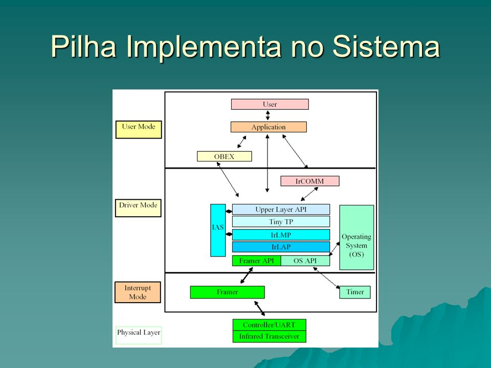 Pilha Implementa no Sistema