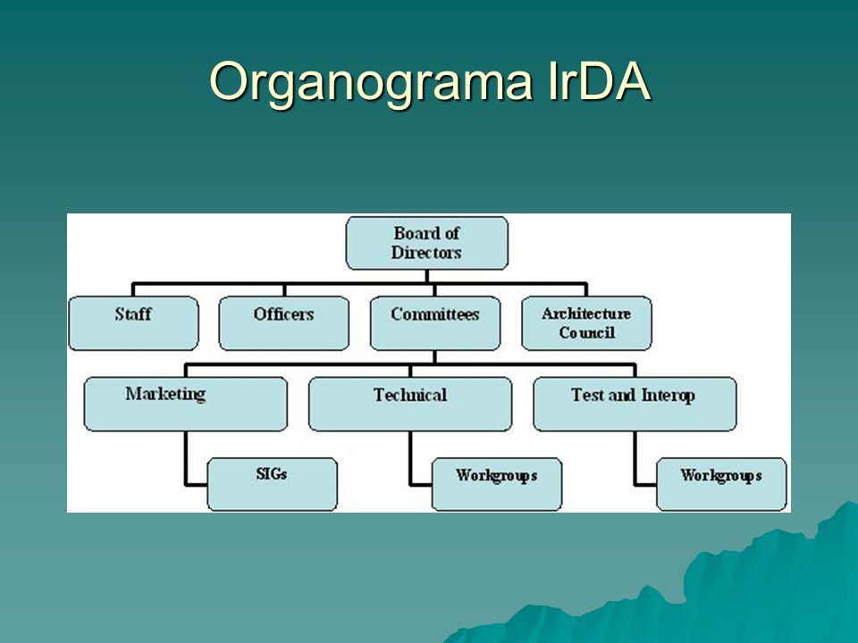Organograma IrDA