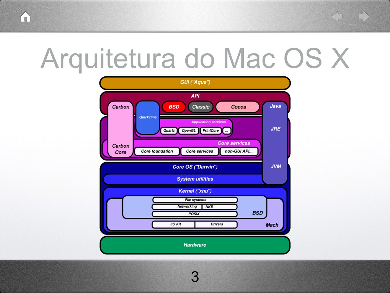 Arquitetura do Mac OS X 3