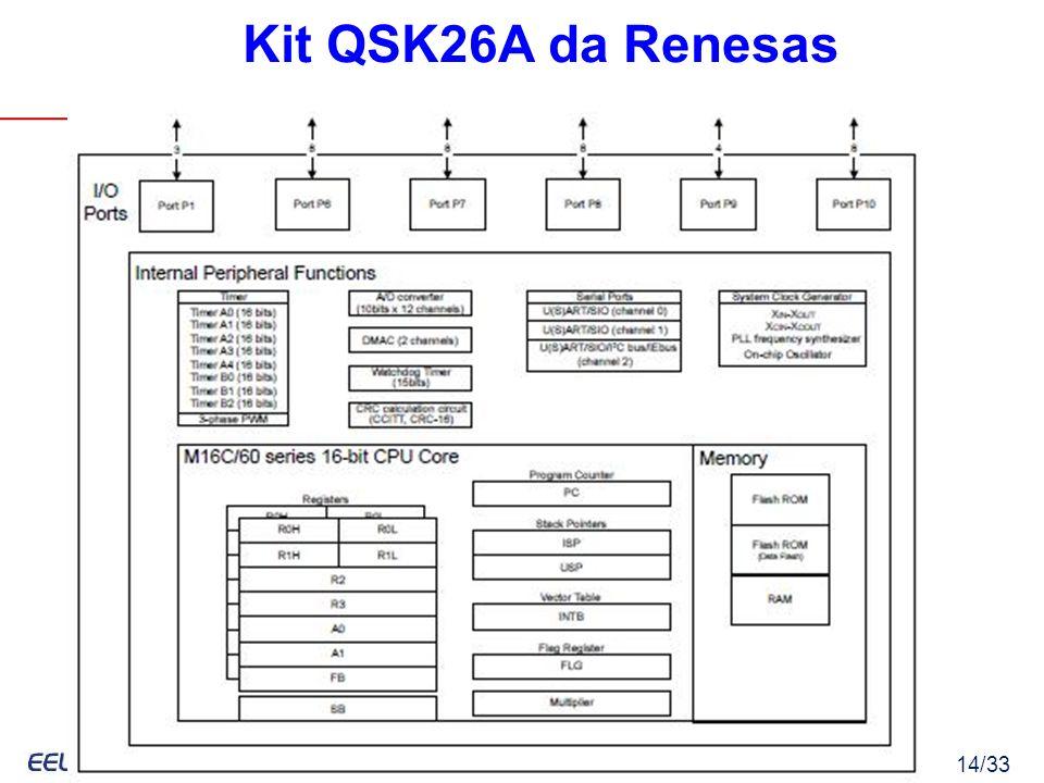 Eduardo Bezerra, UFSC – Eduardo.Bezerra@computer.org 14/33 Kit QSK26A da Renesas