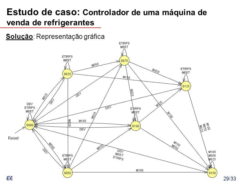 Eduardo Bezerra, UFSC – Eduardo.Bezerra@computer.org 29/33 Solução: Representação gráfica Estudo de caso: Controlador de uma máquina de venda de refri