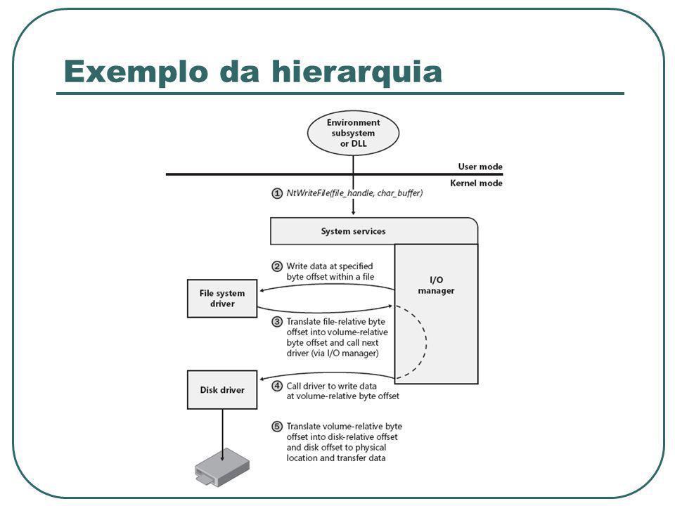 Exemplo da hierarquia