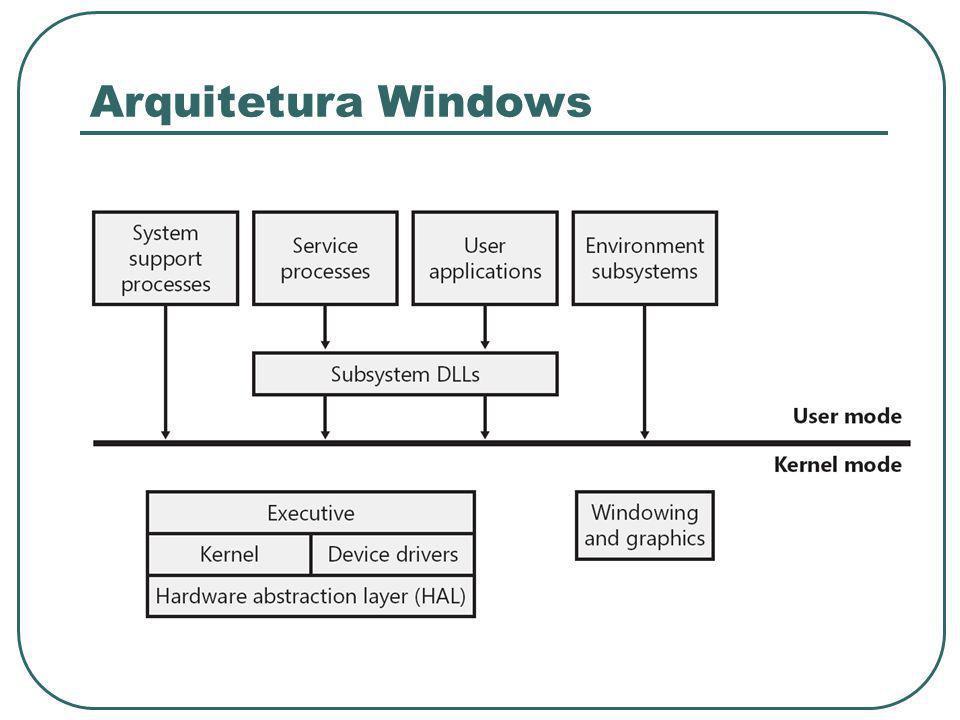 Arquitetura Windows