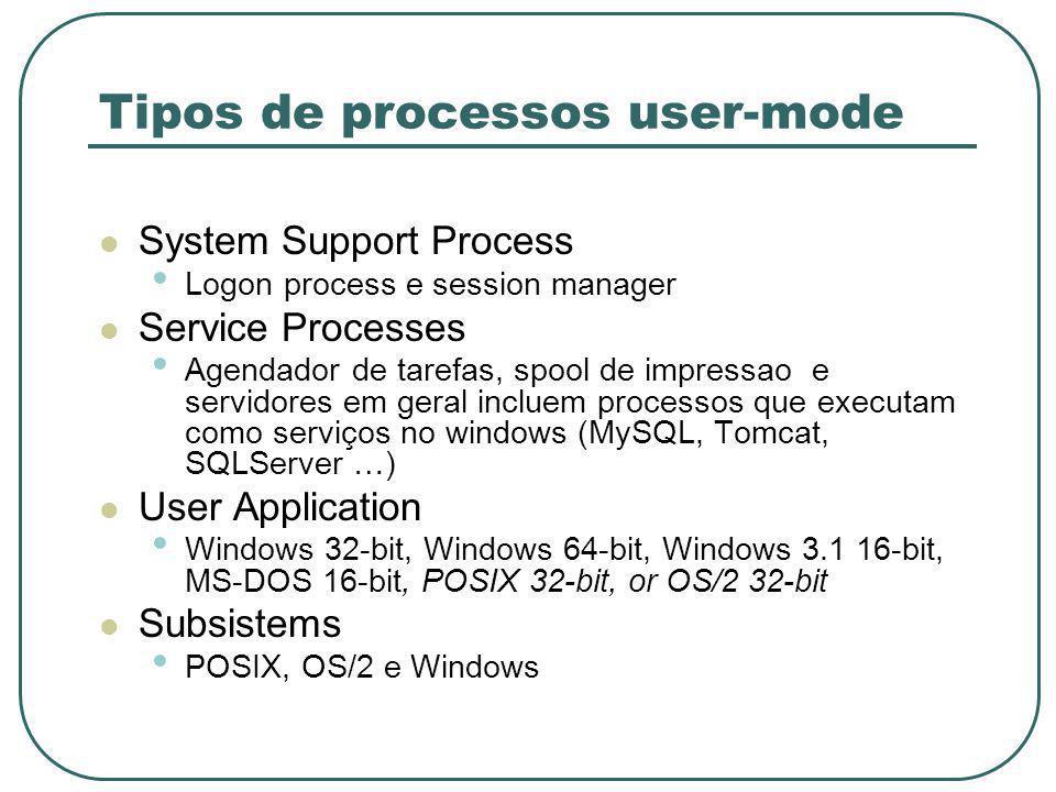 Tipos de processos user-mode System Support Process Logon process e session manager Service Processes Agendador de tarefas, spool de impressao e servidores em geral incluem processos que executam como serviços no windows (MySQL, Tomcat, SQLServer …) User Application Windows 32-bit, Windows 64-bit, Windows 3.1 16-bit, MS-DOS 16-bit, POSIX 32-bit, or OS/2 32-bit Subsistems POSIX, OS/2 e Windows