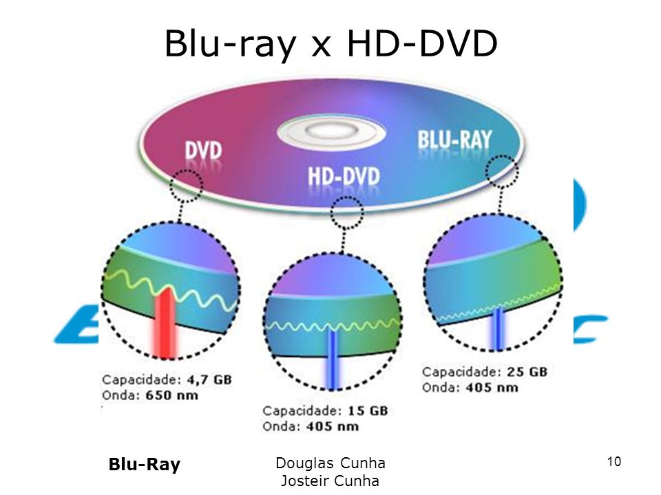 Blu-ray x HD-DVD Blu-Ray Douglas Cunha Josteir Cunha 10