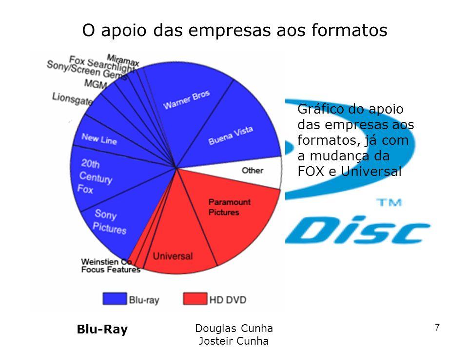 O apoio das empresas aos formatos Blu-Ray Douglas Cunha Josteir Cunha 7 Gráfico do apoio das empresas aos formatos, já com a mudança da FOX e Universa