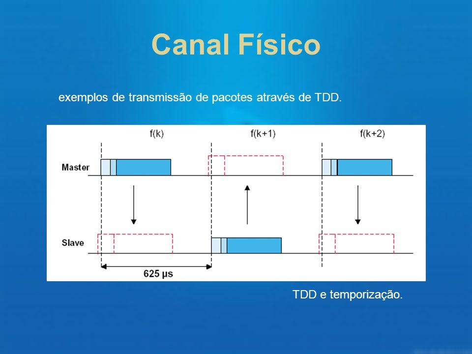 Canal Físico exemplos de transmissão de pacotes através de TDD. TDD e temporização.