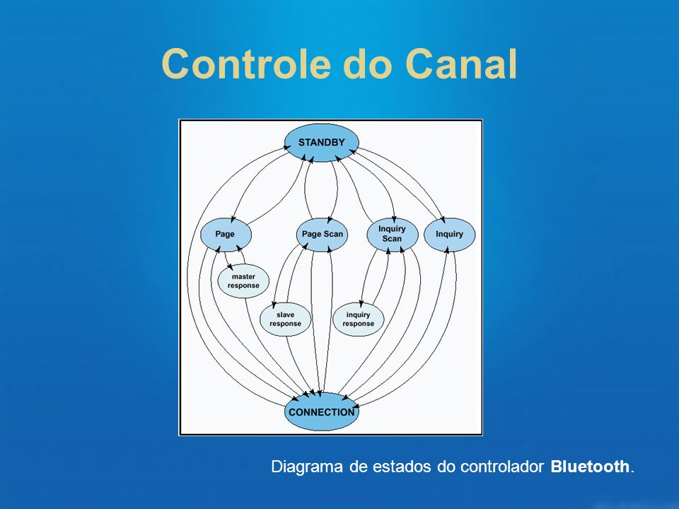 Controle do Canal Diagrama de estados do controlador Bluetooth.
