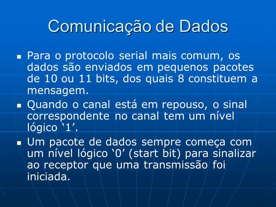 Comunicação de Dados Para o protocolo serial mais comum, os dados são enviados em pequenos pacotes de 10 ou 11 bits, dos quais 8 constituem a mensagem