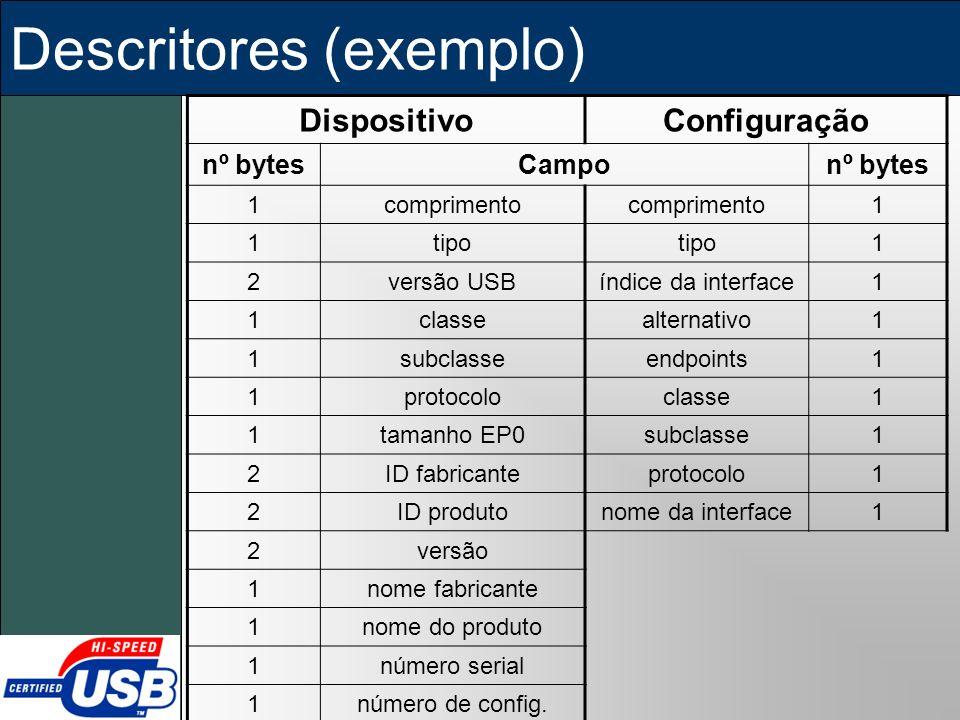 Descritores (exemplo) DispositivoConfiguração nº bytesCamponº bytes 1comprimento 1 1tipo 1 2versão USBíndice da interface1 1classealternativo1 1subcla