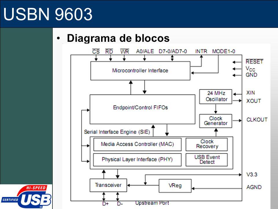 USBN 9603 Diagrama de blocos
