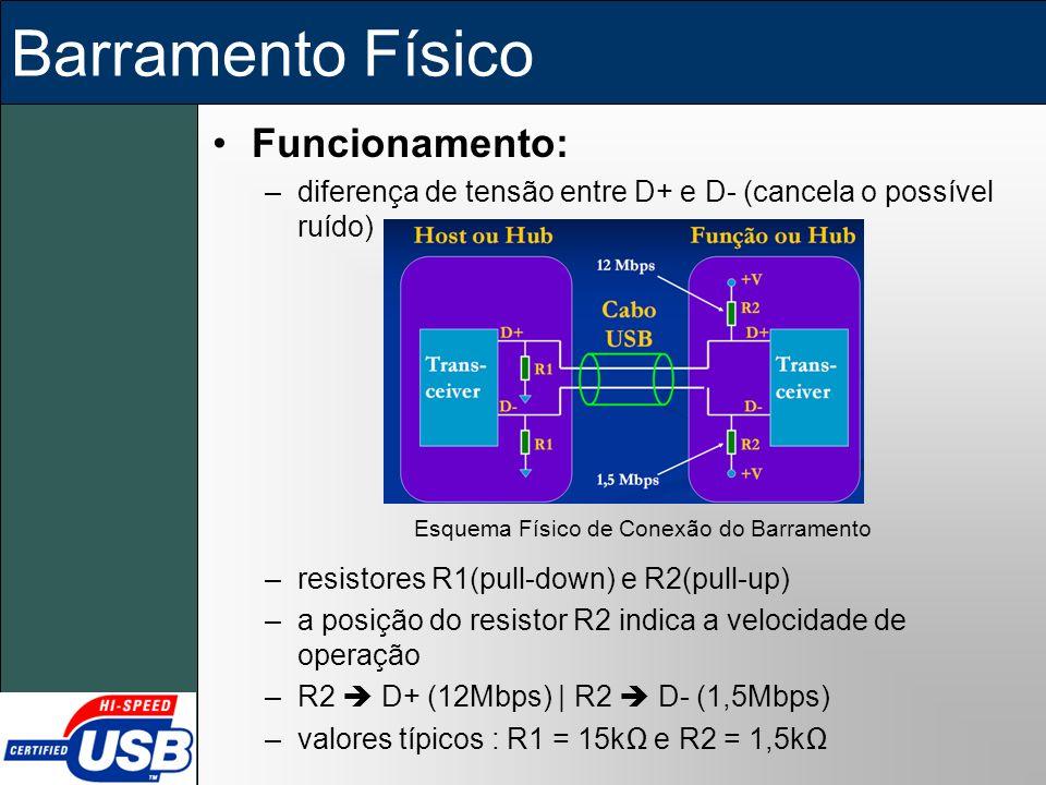Barramento Físico Funcionamento: –diferença de tensão entre D+ e D- (cancela o possível ruído) –resistores R1(pull-down) e R2(pull-up) –a posição do r