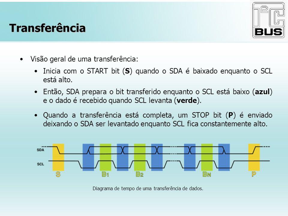 Transferência Visão geral de uma transferência: Inicia com o START bit (S) quando o SDA é baixado enquanto o SCL está alto. Então, SDA prepara o bit t
