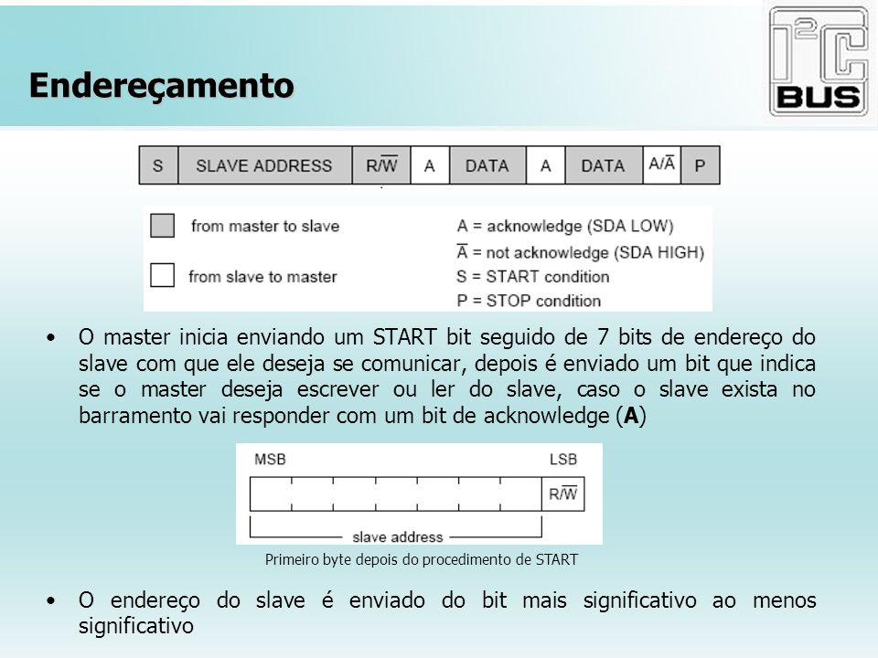 Endereçamento O master inicia enviando um START bit seguido de 7 bits de endereço do slave com que ele deseja se comunicar, depois é enviado um bit qu