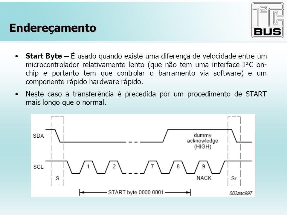 Endereçamento Start Byte – É usado quando existe uma diferença de velocidade entre um microcontrolador relativamente lento (que não tem uma interface