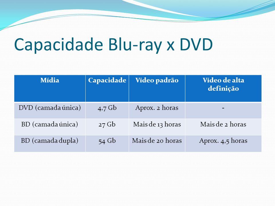Capacidade Blu-ray x DVD MídiaCapacidadeVídeo padrãoVídeo de alta definição DVD (camada única)4,7 GbAprox. 2 horas- BD (camada única)27 GbMais de 13 h