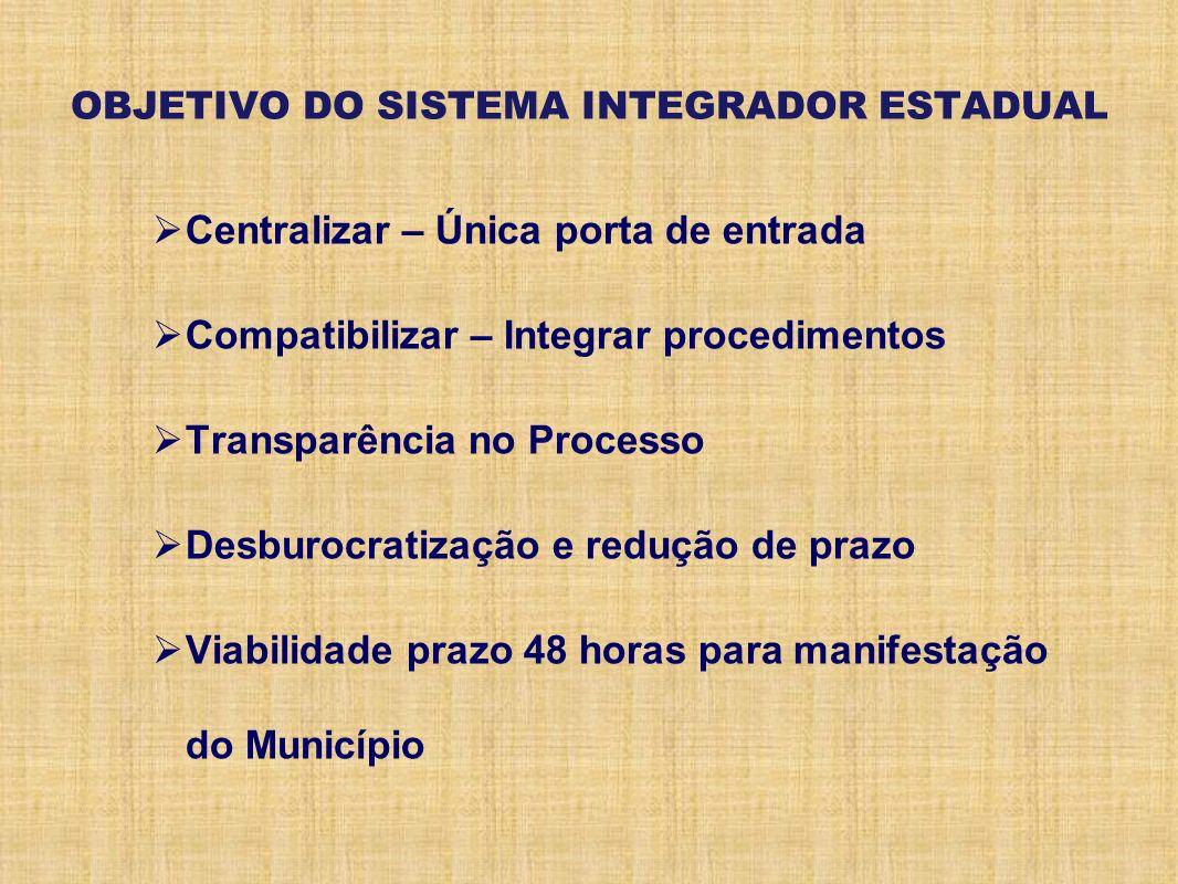 OBJETIVO DO SISTEMA INTEGRADOR ESTADUAL Centralizar – Única porta de entrada Compatibilizar – Integrar procedimentos Transparência no Processo Desburo