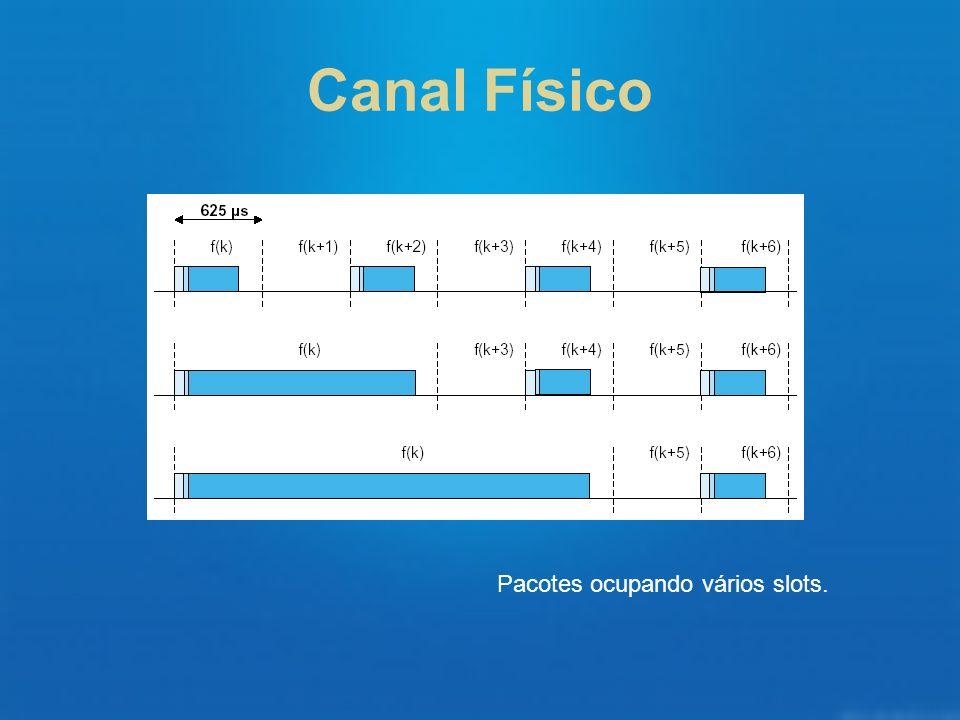 Canal Físico Pacotes ocupando vários slots.
