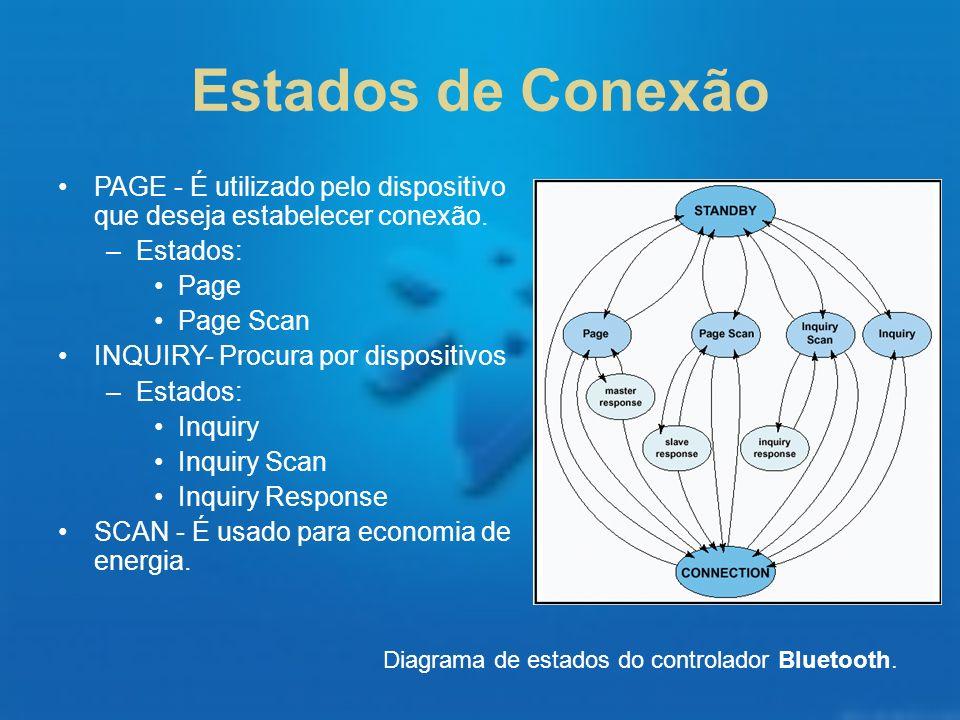 Estados de Conexão Diagrama de estados do controlador Bluetooth. PAGE - É utilizado pelo dispositivo que deseja estabelecer conexão. –Estados: Page Pa