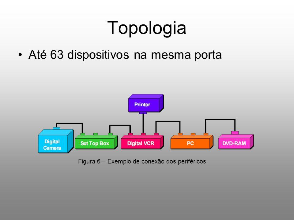 Topologia Até 63 dispositivos na mesma porta Figura 6 – Exemplo de conexão dos periféricos
