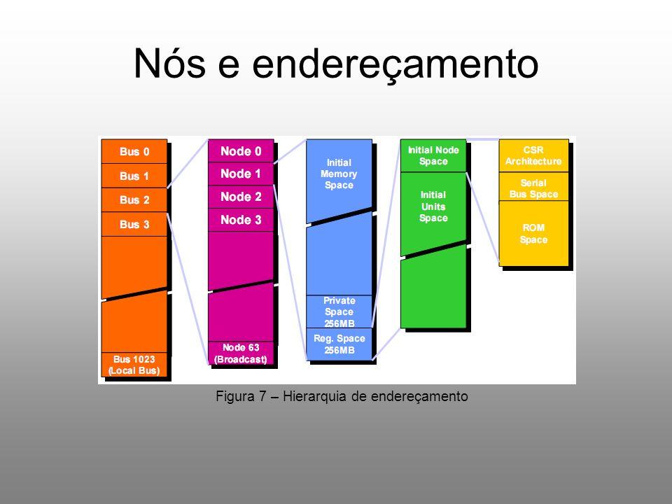 Nós e endereçamento Figura 7 – Hierarquia de endereçamento
