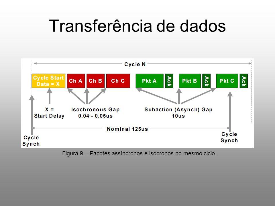 Transferência de dados Figura 9 – Pacotes assíncronos e isócronos no mesmo ciclo.