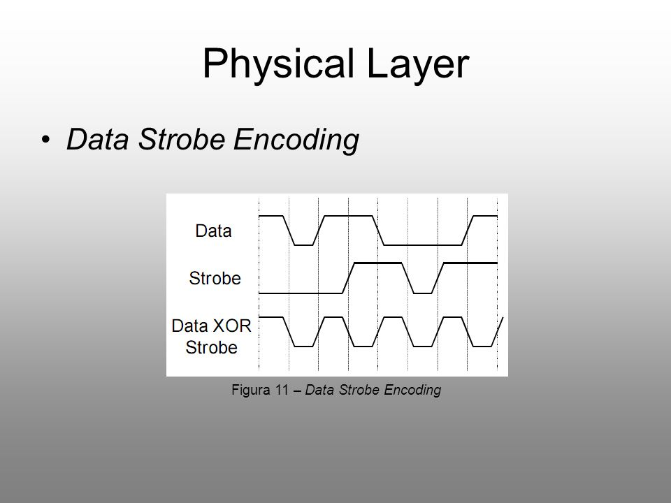 Physical Layer Data Strobe Encoding Figura 11 – Data Strobe Encoding