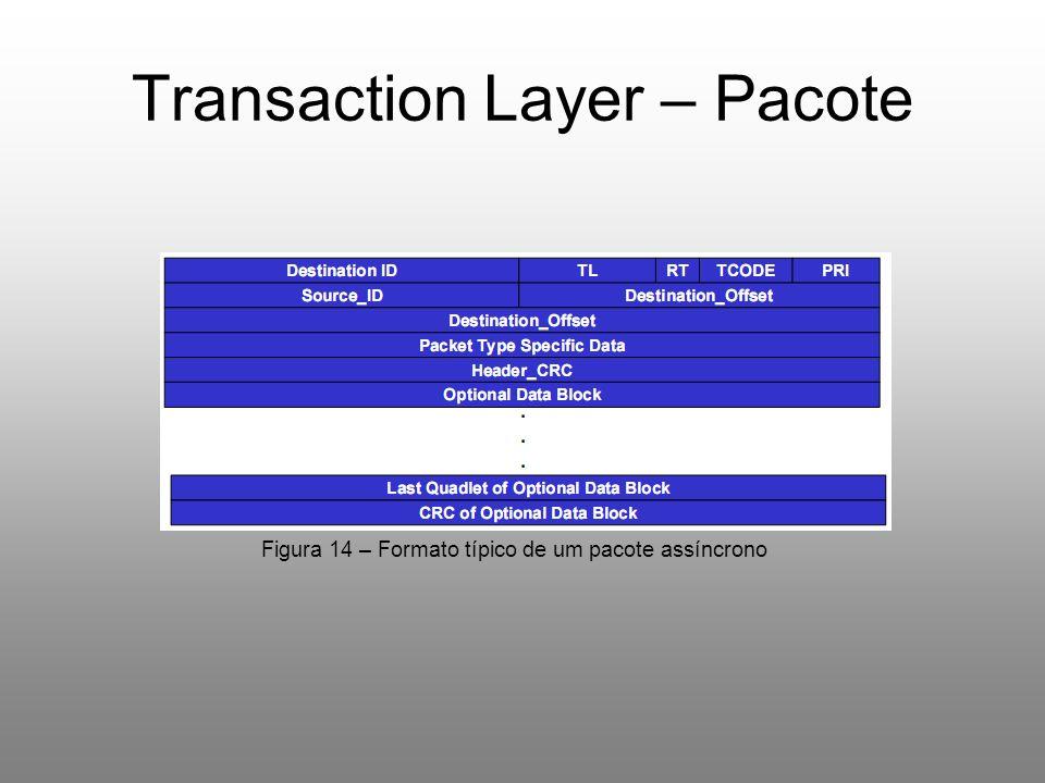 Transaction Layer – Pacote Figura 14 – Formato típico de um pacote assíncrono