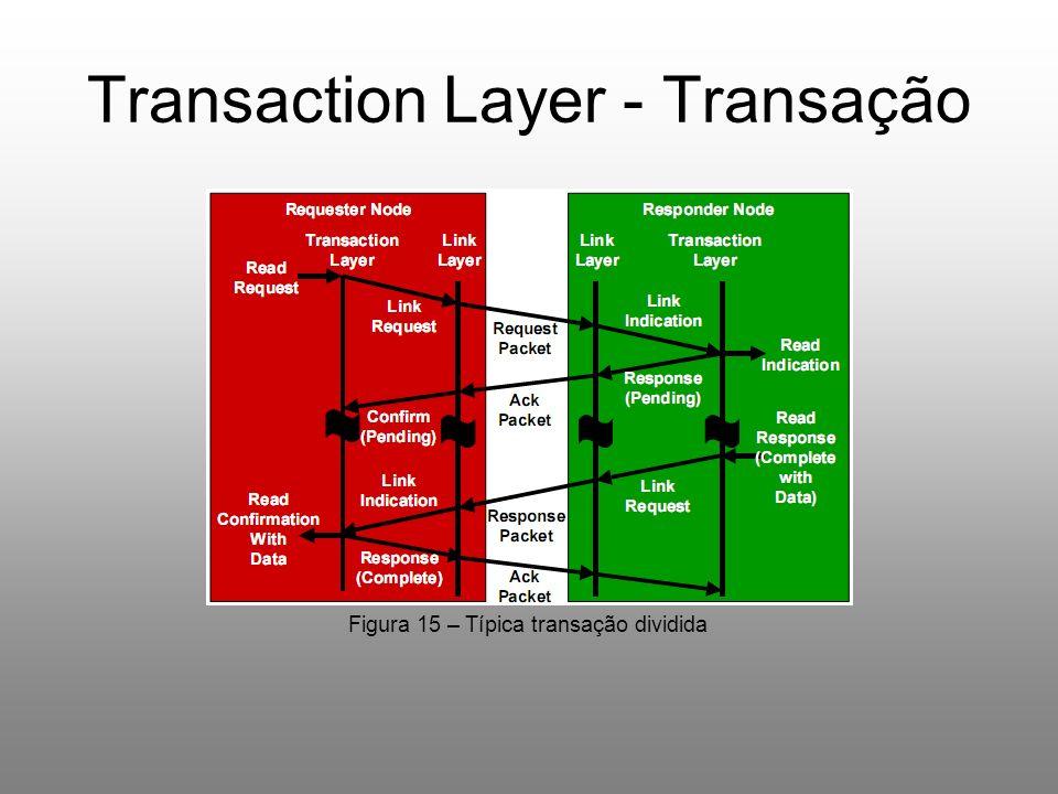 Transaction Layer - Transação Figura 15 – Típica transação dividida