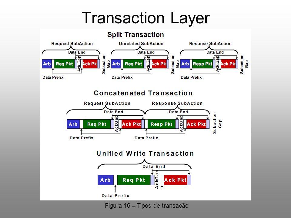 Transaction Layer Tipos de Transação Figura 16 – Tipos de transação