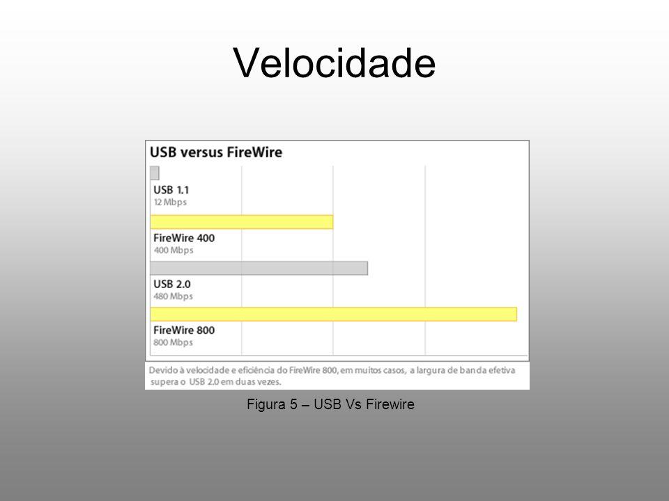 Velocidade Figura 5 – USB Vs Firewire