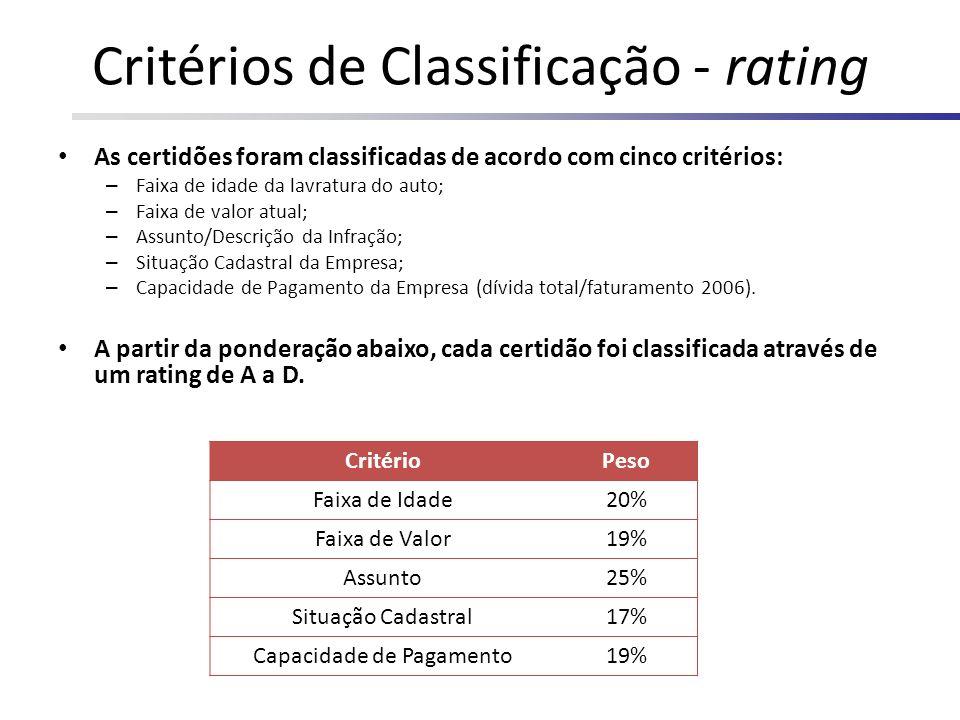 Critérios de Classificação - rating As certidões foram classificadas de acordo com cinco critérios: – Faixa de idade da lavratura do auto; – Faixa de
