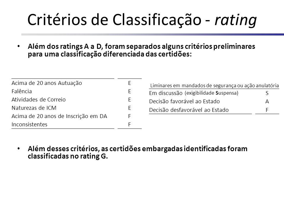 Critérios de Classificação - rating Além dos ratings A a D, foram separados alguns critérios preliminares para uma classificação diferenciada das cert