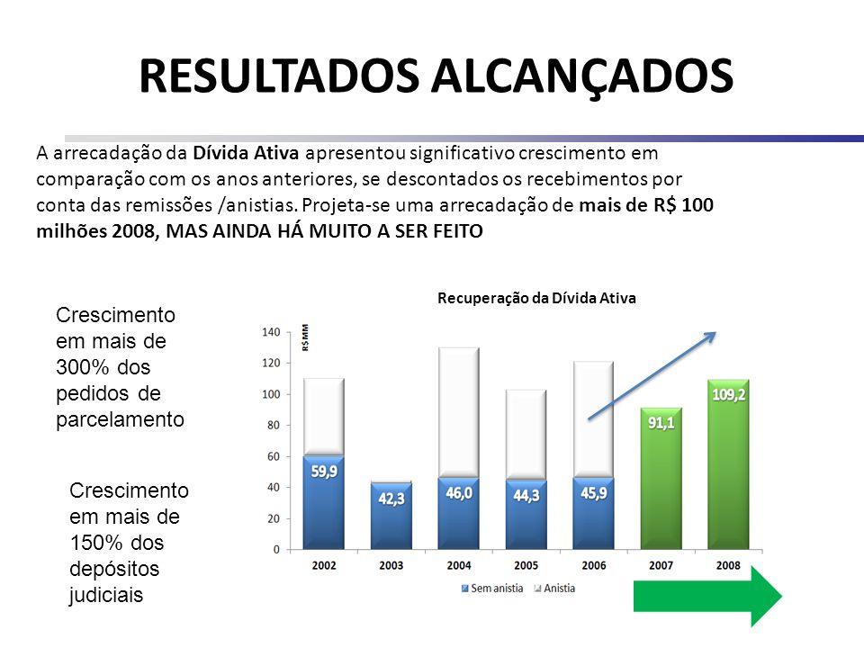 RESULTADOS ALCANÇADOS Recuperação da Dívida Ativa A arrecadação da Dívida Ativa apresentou significativo crescimento em comparação com os anos anterio