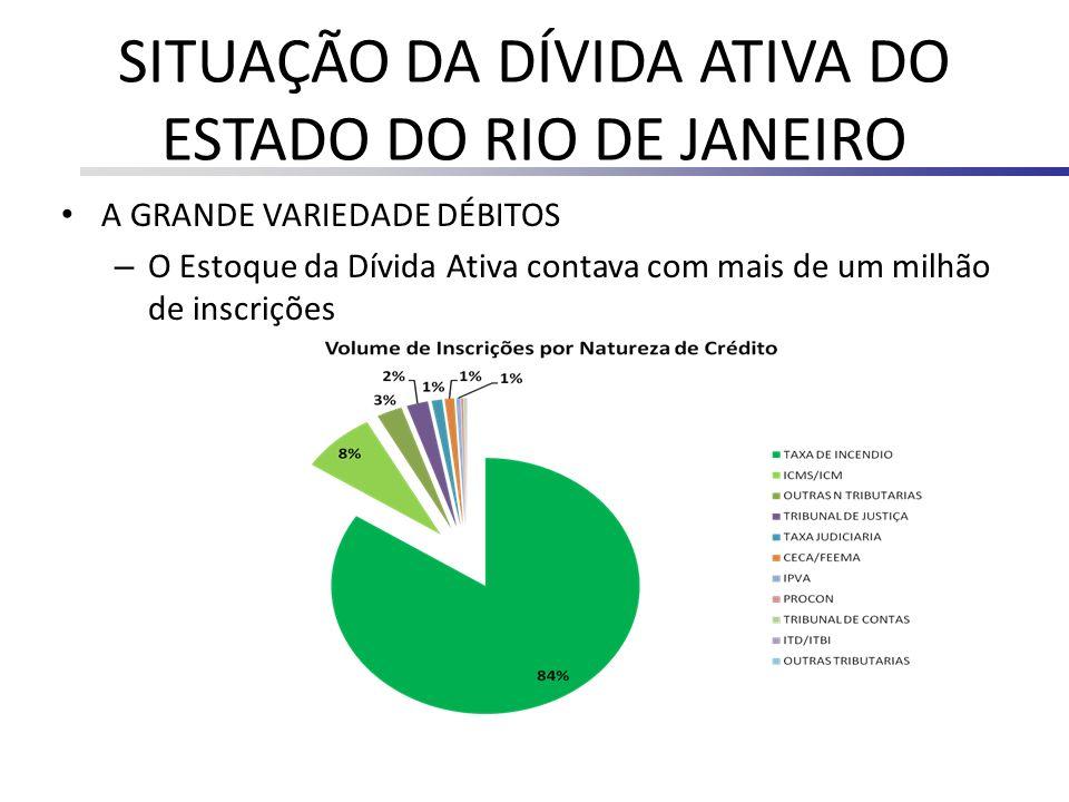 SITUAÇÃO DA DÍVIDA ATIVA DO ESTADO DO RIO DE JANEIRO A GRANDE VARIEDADE DÉBITOS – O Estoque da Dívida Ativa contava com mais de um milhão de inscriçõe