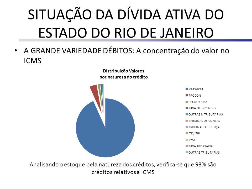 SITUAÇÃO DA DÍVIDA ATIVA DO ESTADO DO RIO DE JANEIRO A GRANDE VARIEDADE DÉBITOS: A concentração do valor no ICMS Analisando o estoque pela natureza do
