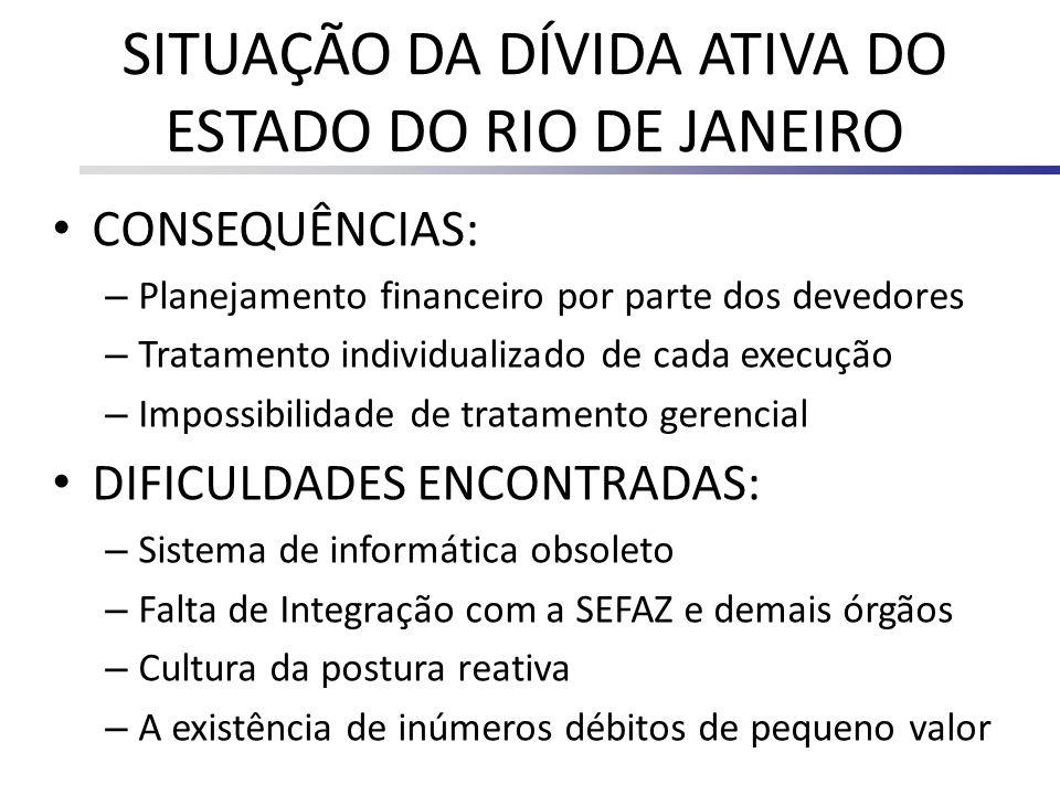 SITUAÇÃO DA DÍVIDA ATIVA DO ESTADO DO RIO DE JANEIRO CONSEQUÊNCIAS: – Planejamento financeiro por parte dos devedores – Tratamento individualizado de