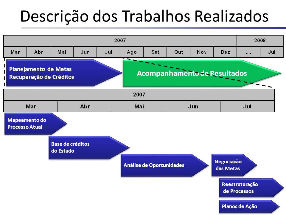 Acompanhamento de Resultados Planejamento de Metas Recuperação de Créditos Planejamento de Metas Recuperação de Créditos Mapeamento do Processo Atual