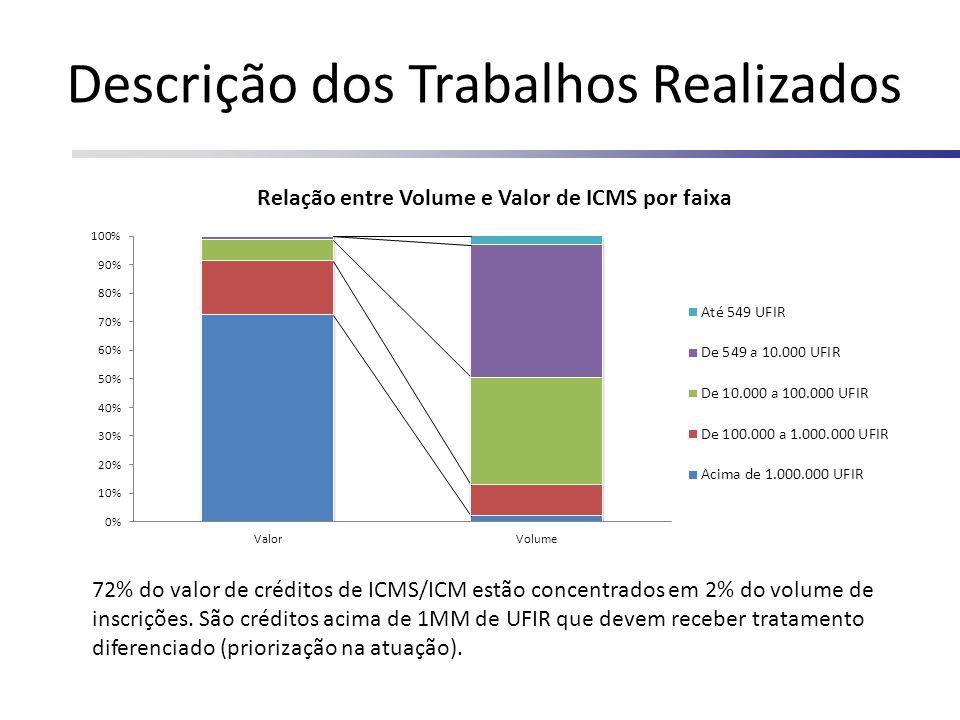 72% do valor de créditos de ICMS/ICM estão concentrados em 2% do volume de inscrições. São créditos acima de 1MM de UFIR que devem receber tratamento