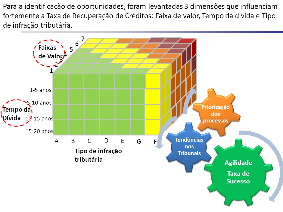 Para a identificação de oportunidades, foram levantadas 3 dimensões que influenciam fortemente a Taxa de Recuperação de Créditos: Faixa de valor, Temp