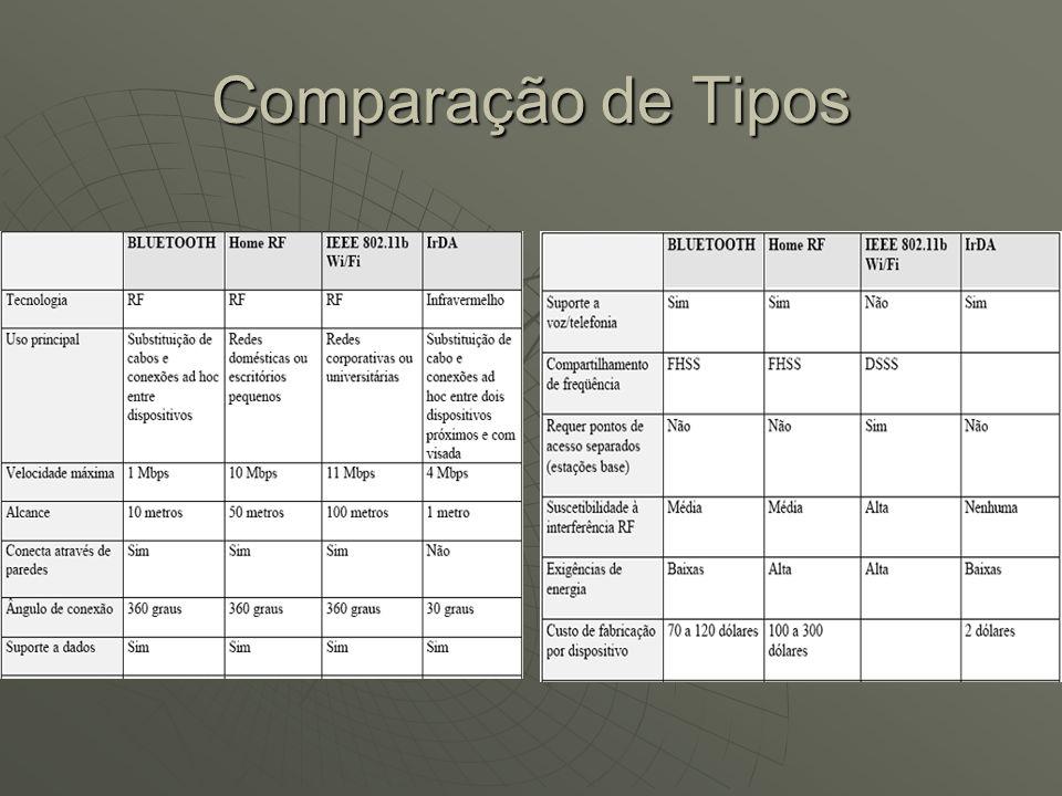 Comparação de Tipos