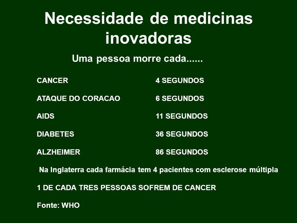 Necessidade de medicinas inovadoras Uma pessoa morre cada...... CANCER4 SEGUNDOS ATAQUE DO CORACAO6 SEGUNDOS AIDS11 SEGUNDOS DIABETES36 SEGUNDOS ALZHE