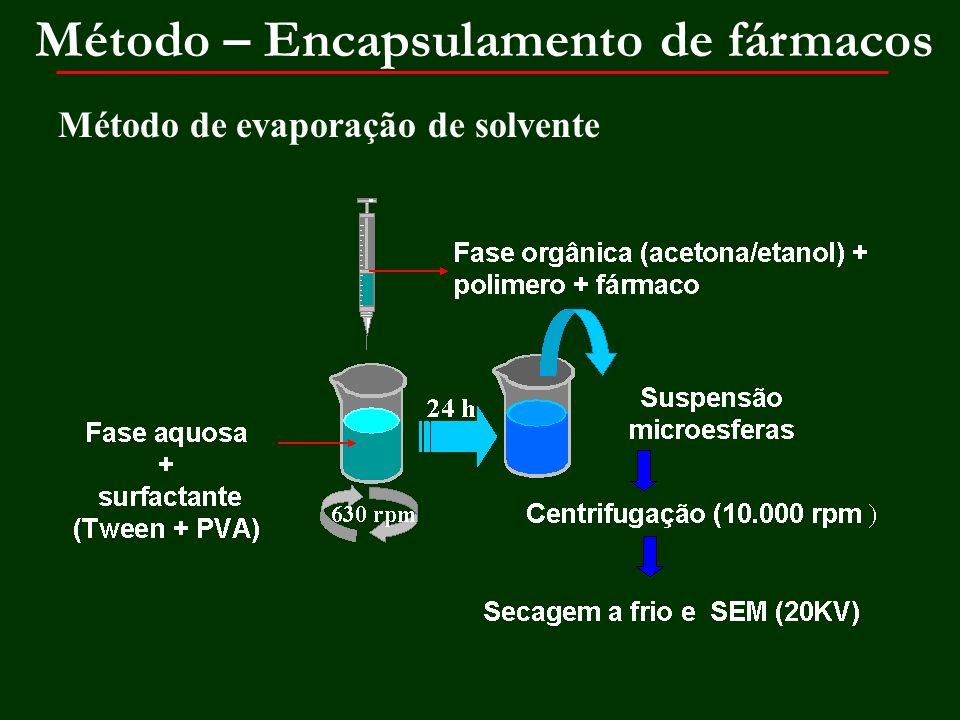 Método de evaporação de solvente Método – Encapsulamento de fármacos