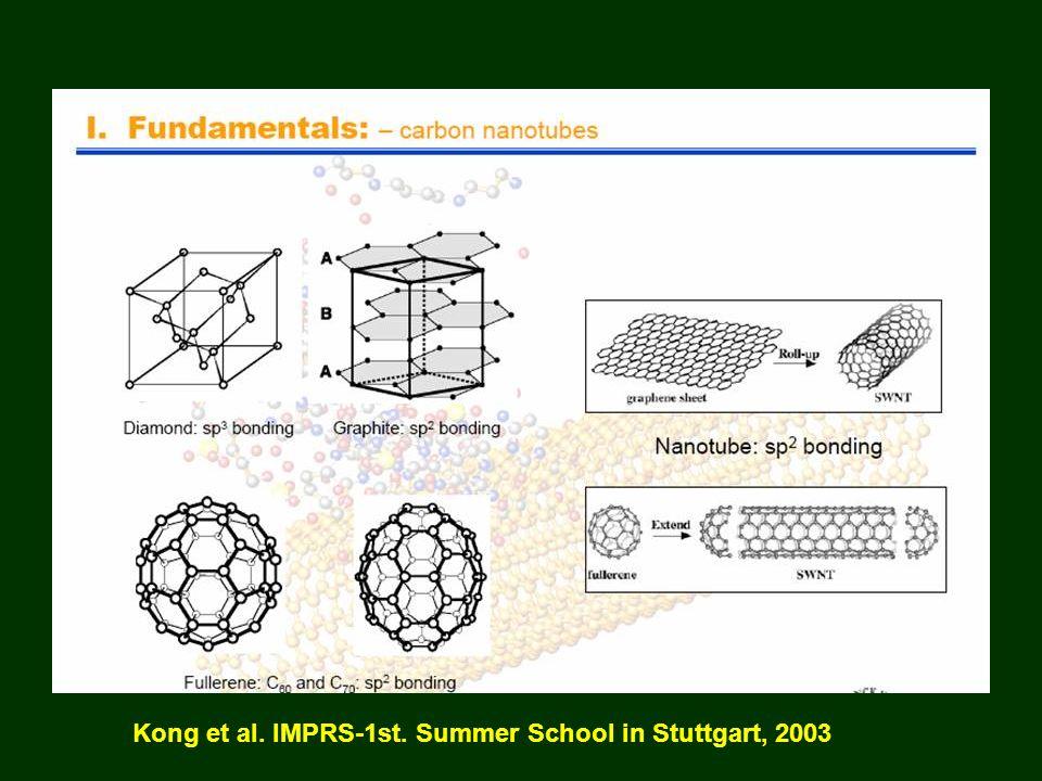 Kong et al. IMPRS-1st. Summer School in Stuttgart, 2003