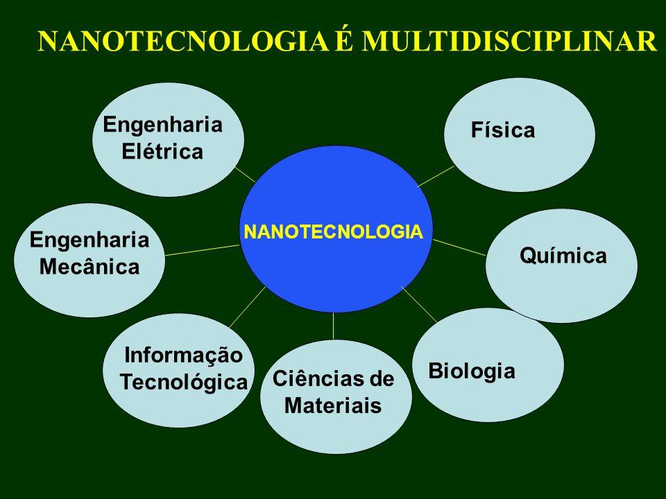 NANOTECNOLOGIA É MULTIDISCIPLINAR Engenharia Elétrica Física Química Engenharia Mecânica Informação Tecnológica Ciências de Materiais Biologia NANOTEC