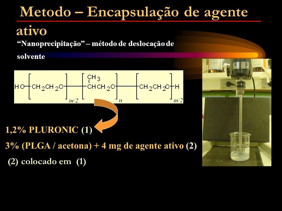 1,2% PLURONIC (1) 3% (PLGA / acetona) + 4 mg de agente ativo (2) (2) colocado em (1) Nanoprecipitação – método de deslocação de solvente Metodo – Encapsulação de agente ativo